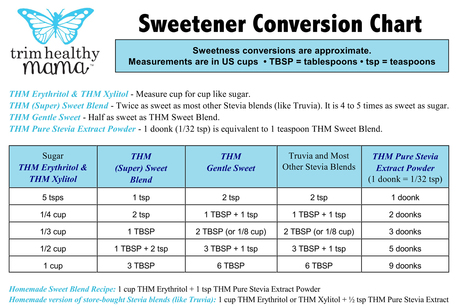 sweetenerconversionchartsmall
